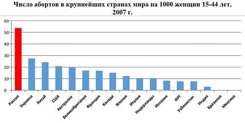 Число беременных женщин в россии 3