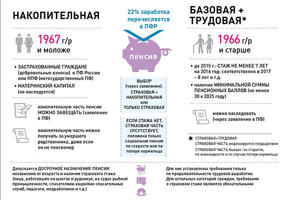 Перечисление пенсии неработающим пенсионерам